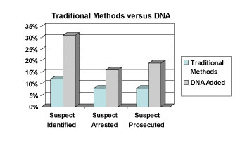 how dna technology are used in solving crimes essay Criminology and dna  role the discovery of dna has played in solving complicated criminal cases the author also discusses how dna can be used in other fields to.